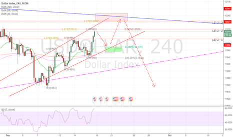 USDOLLAR: Bearish 3 drive pattern Dollar index??