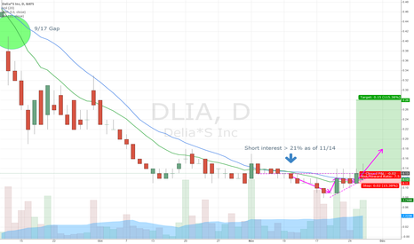 DLIA: DLIA Short Squeeze - 7.5:1 Reward/Risk