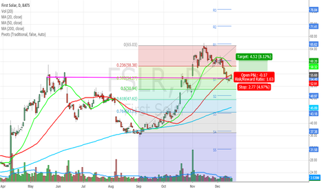 FSLR: FSLR looks great for the short-term