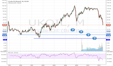 UKOIL: Где дно у нефти?