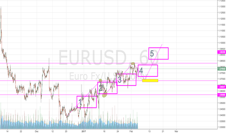 EURUSD: Eurusd hourly mark up