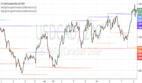 USDCAD: Using 2 different swing high low pivot on 4hr