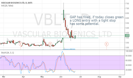 VBLT: Long term potential with a tight stop