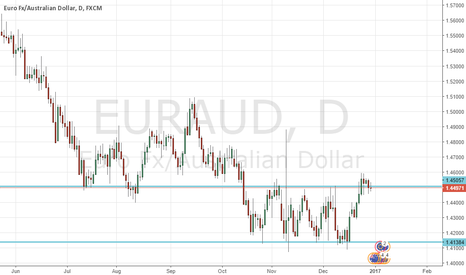 EURAUD: EURAUD is preparing something