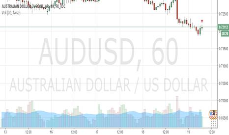 AUDUSD: Price SR