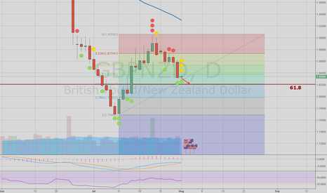 GBPNZD: short GBPNZD for 100pips with tight SL