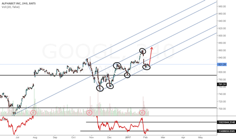 GOOGL: GOOGLE Stock bullish