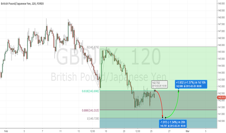 GBPJPY: GBPJPY 100% correction