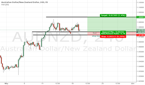 AUDNZD: long position