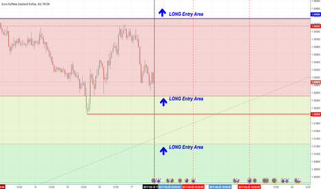 EURNZD: EUR/NZD Long Position Entry Levels - NZD Rate Decision