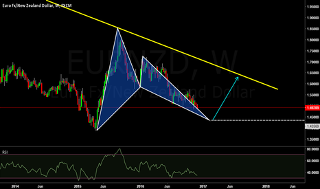 EURNZD: EURNZD  in weekly chart