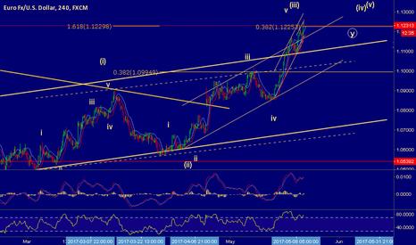 EURUSD: wave V of (III) ended?