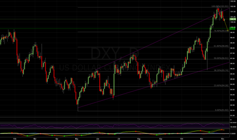 DXY: Short DXY, Dec 5 Weekly Outlook