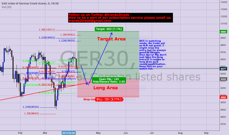 GER30: Looking for long setups in Dax. NO trade Yet