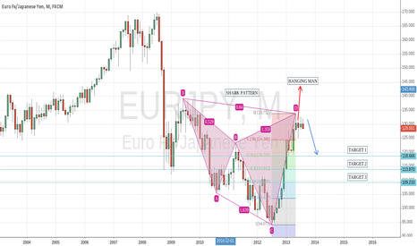 EURJPY: LONG TERM EUR/JPY BEATIFUL SHARK PATTERN WHIT HANGING MAN CANDLE