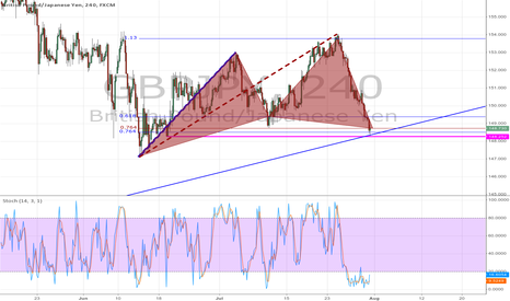 GBPJPY: Harmonic cypher now active