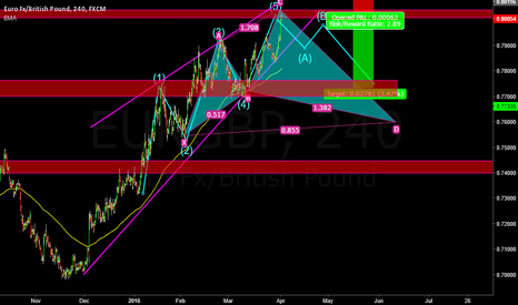 EURGBP: EURGBP SEEMS TO BE ON BEARISH REVERSAL AFTER LONG UPSIDE MOVE