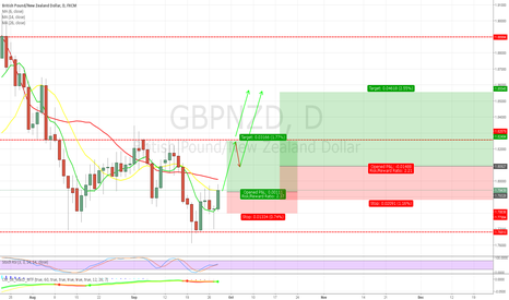 GBPNZD: GNPNZD long