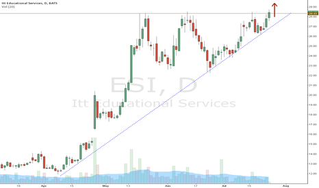 ESI: Breakout Level