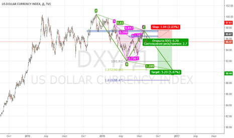 DXY: PROJECTION BULLISH ABCD PATTERN, Short Position