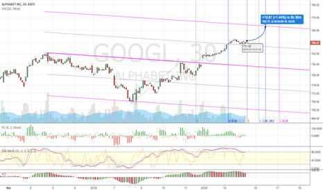 GOOGL: GOOGL  Long Call