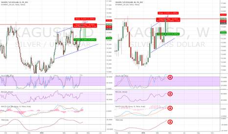 XAGUSD: Selling Silver is a sure bet