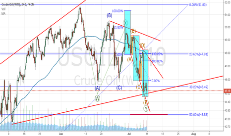 USOIL: Oil Little dirty game of patience
