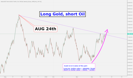 XAUUSD*100-USOIL*1000: Long gold short oil