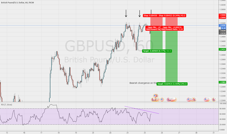GBPUSD: Good chance to get short on the GBP/USD 1hr chart