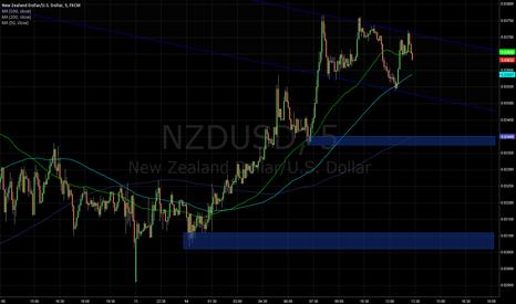 NZDUSD: NZD 5m H&S, Great R;R