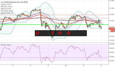 USDJPY: USD JPN O C O O - LONG