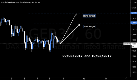 GER30: DAX LONG 9/03/2017 and 10/03/2017