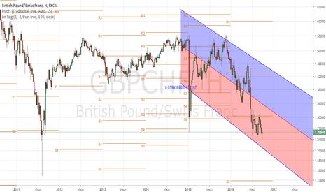 GBPCHF: покупка