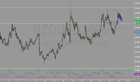 NZDUSD: Bull Flag + Valid Bat at structure
