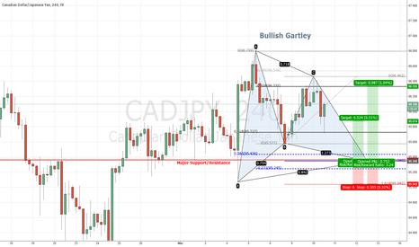 CADJPY: CADJPY Bullish Gartley Pattern