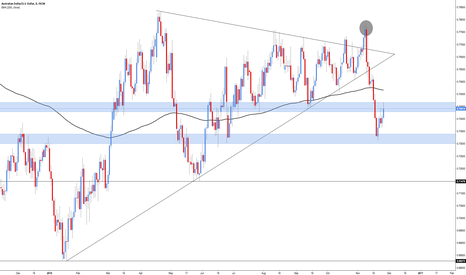 AUDUSD: AUD/USD - Market Direction
