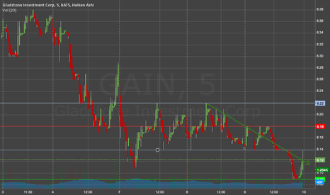 GAIN: Gladstone Investment (GAIN) In a Down Trend