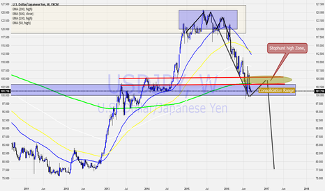 USDJPY: UsdJpy Position Sell after consolidation (Long Term Hold)