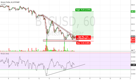 BTCUSD: Will 550 hold for bitcoin