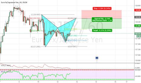EURJPY: EUR/JPY BAT ON THE 1HR