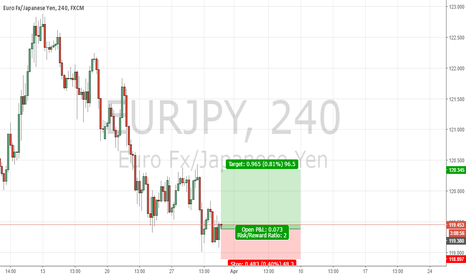 EURJPY: EurJpy Long idea by H4 inside bar