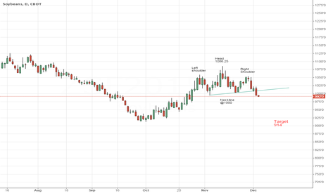 ZSF2015: Soybeans breach neckline of Head and Shoulders top.