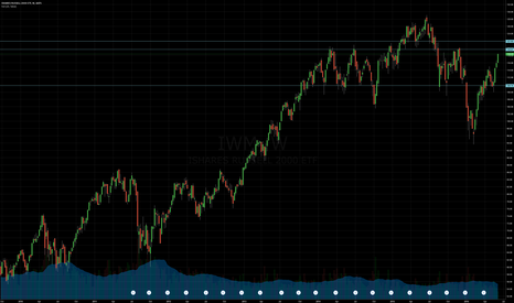 IWM: Still Long