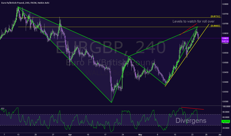 EURGBP: $EURGBP (near) pattern completion of a irr Bearish Bat