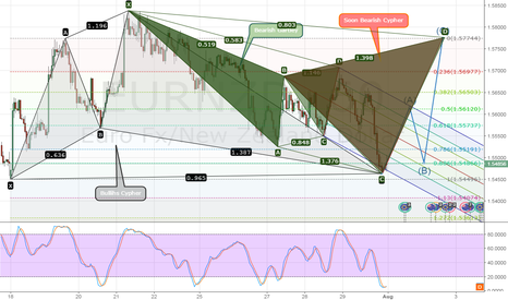 EURNZD: EURNZD Analysist Gartley metamorphosis to cypher