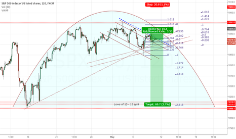 SPX500: Looks like the dog is back in the cage @SPX500