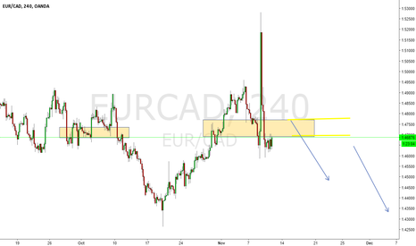 EURCAD: EURCAD SHORT SUPPLY SELL