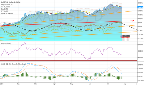XAUUSD: Maby some correlation between Gold, Diamonds, S&P500 and NASDAQ?