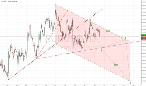 EURUSD: W39 Roadmap no change, still targeting point B