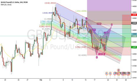 GBPUSD: Bat Pattern on GU H4
